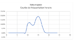 Frequentations naturospace